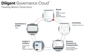 Diligent Boards GRC Software Tool. GRC software (governance risk and compliance software) gives companies a holistic view of risk management that is not possible if each of these risk categories has its own silo of data.