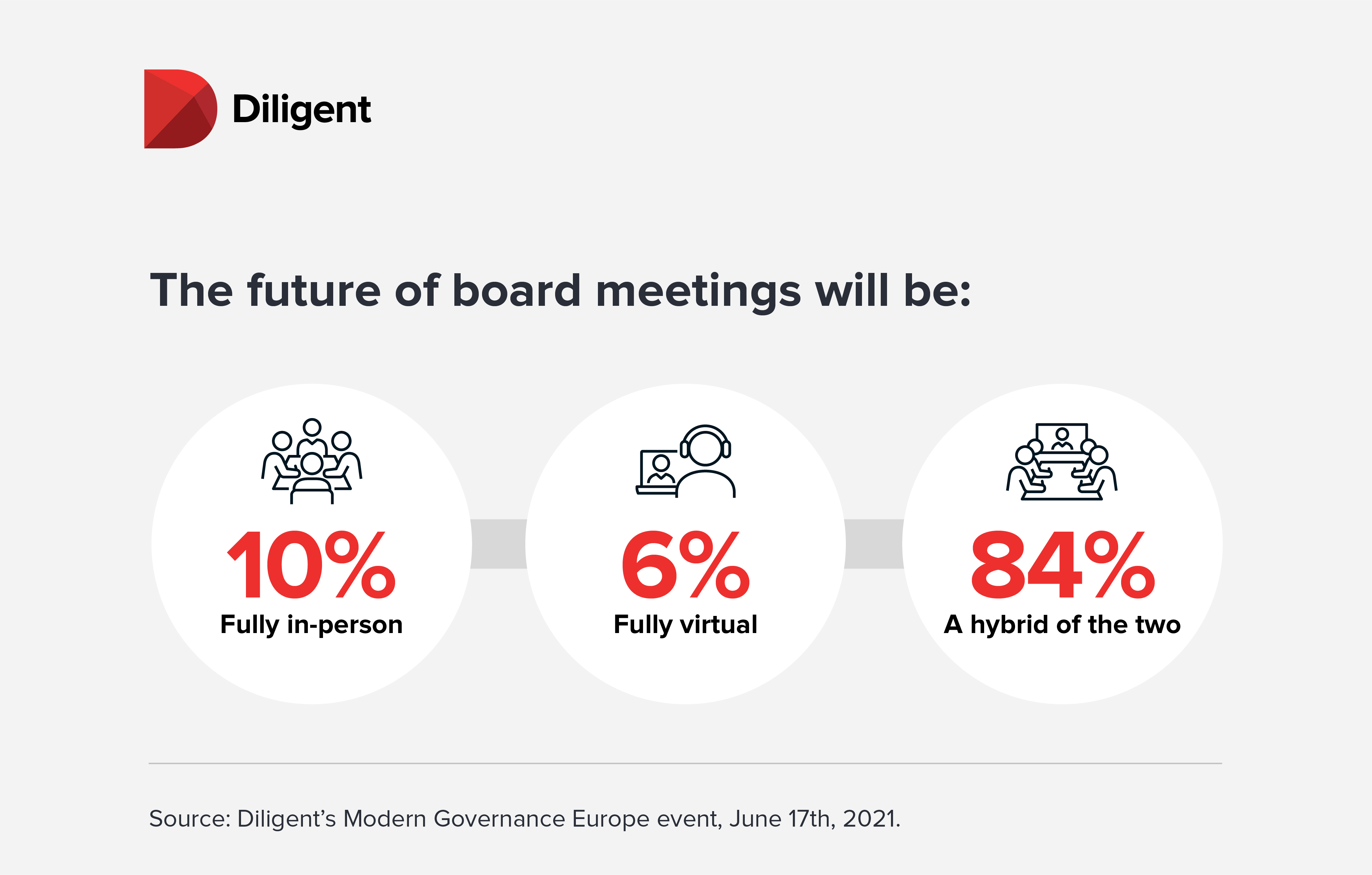 Diligent board governance infographic - Future of board meetings