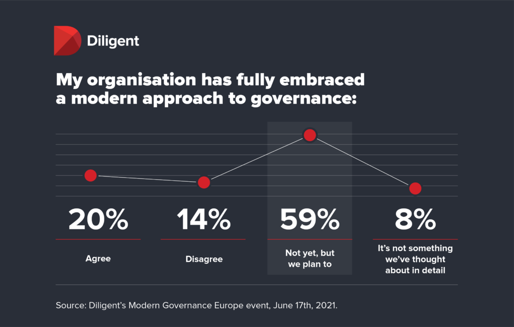 Diligent board governance infographic - Has your board fully embraced a modern approach to governance