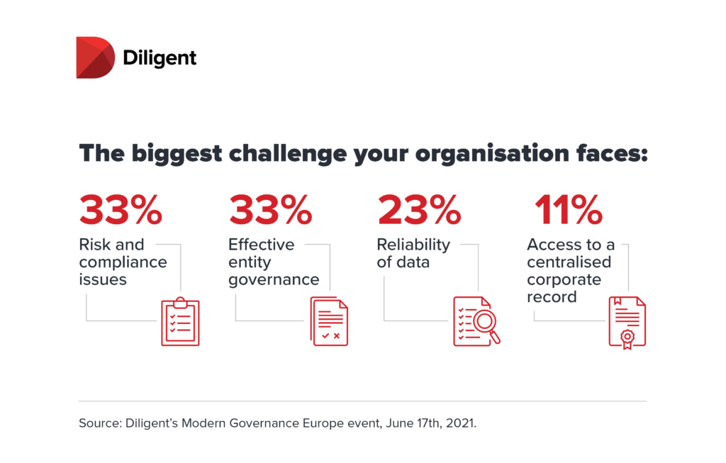 Diligent board governance infographic - The biggest governance challenge your board faces