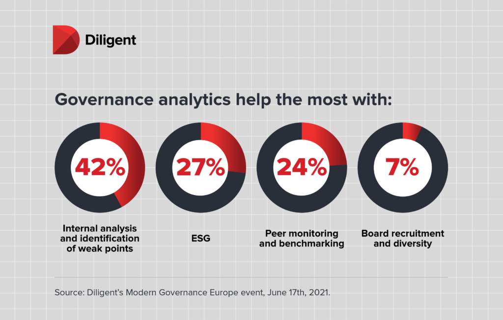 Diligent board governance infographic - What do advanced analytics help boards with