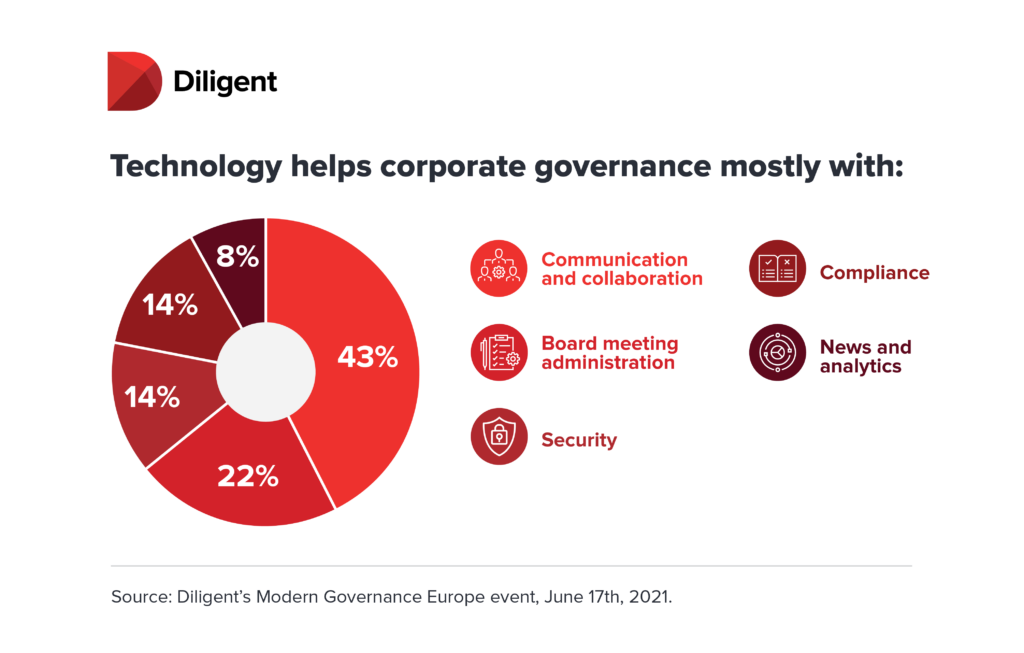 Modern Governance Europe Summit- Infographic - Board Governance and Technology