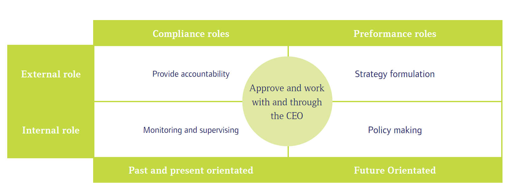 ole-of-the-board in-corporate-governance